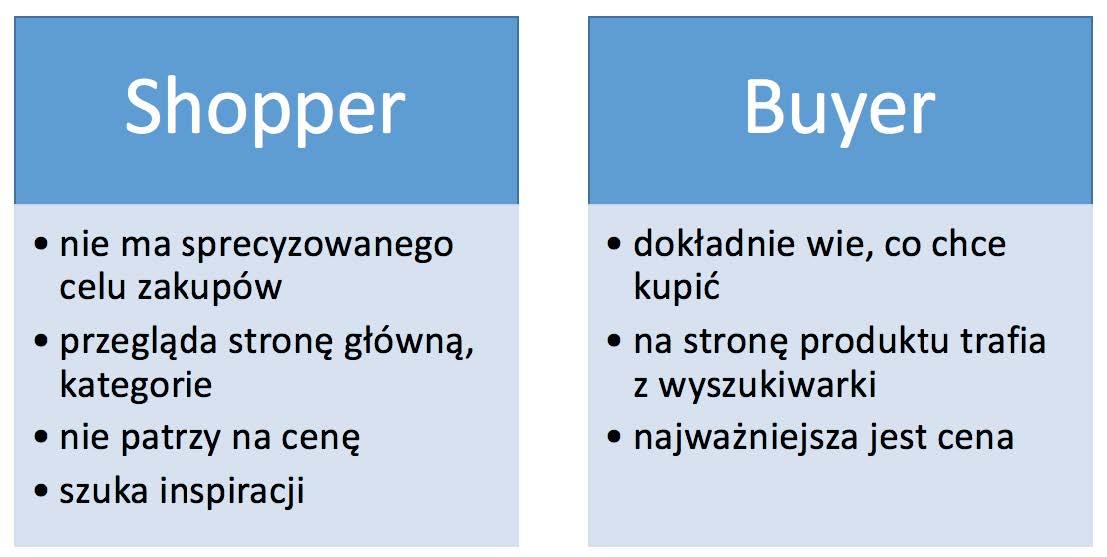 Shopper i buyer, Źródło: materiały własne