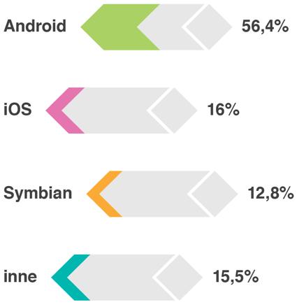 Najpopularniejszy system operacyjny