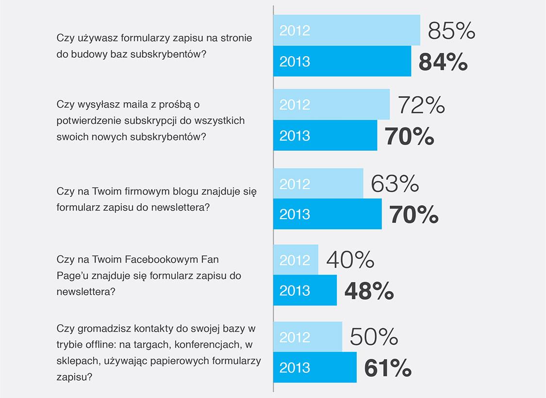 Wyniki poszczególnych elementów kampanii email marketingowych