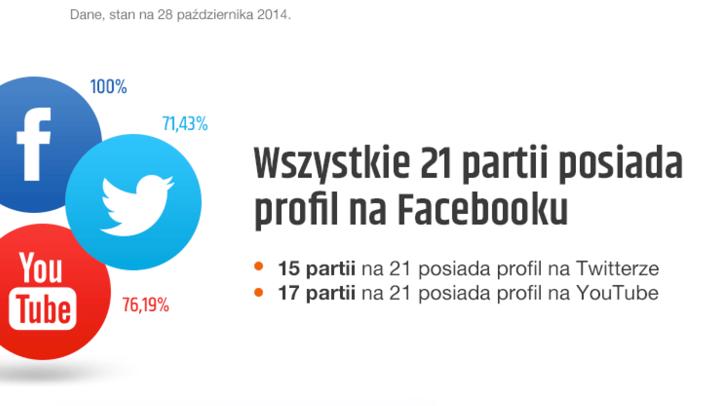 Profile w mediach społecznościowych