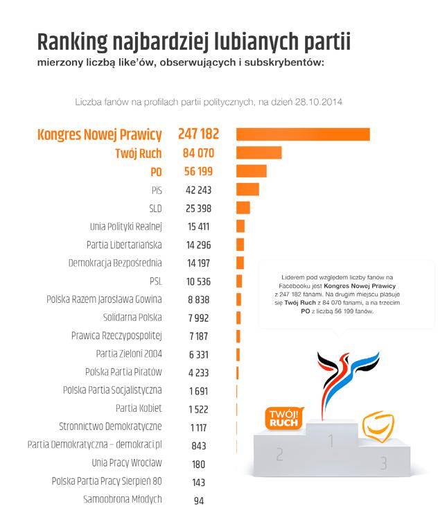 Ranking najbardziej lubianych partii