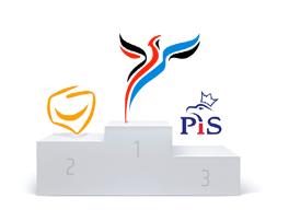Ranking partii najlepiej angażujących użytkownikówna Facebooku