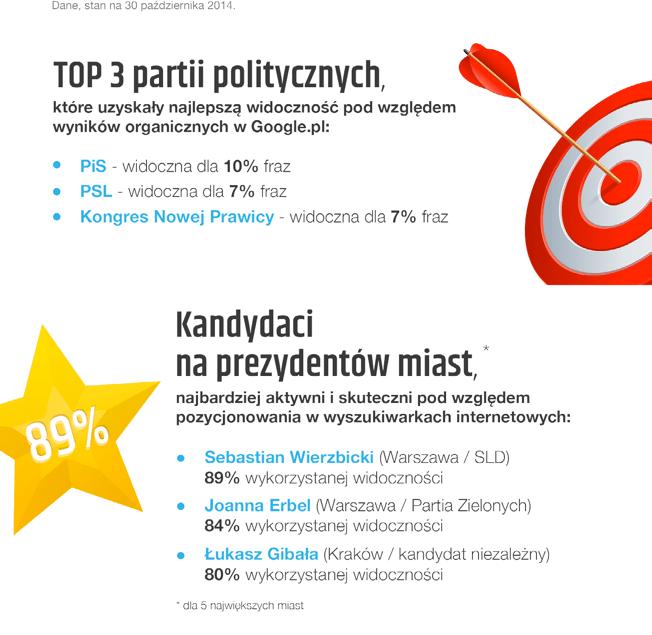 Top 3 partii politycznych