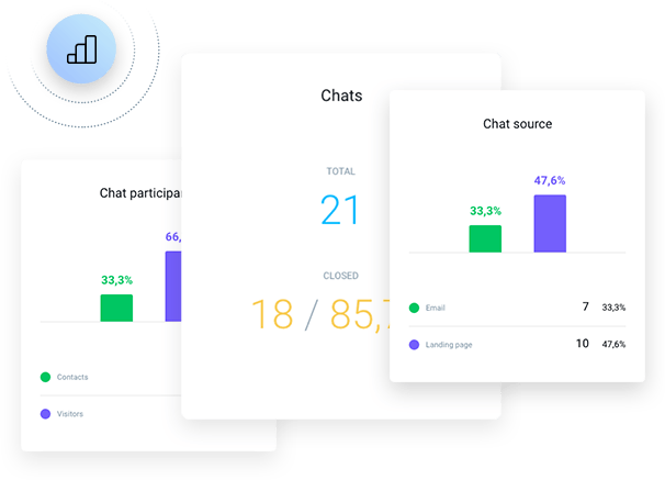 Make improvements based on chat performance and histories