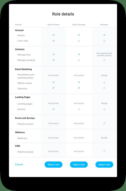 Tabel met gebruikersrollen