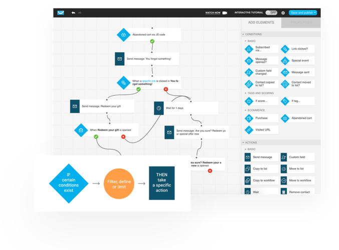 By creating a customer journey map, you can easily guide your contacts through the sales funnel. Build simple yet powerful marketing automation workflows with conditions, actions, and filters to design the entire customer experience. Track customer behavior in different scenarios, and get a real-time view of their needs and wishes, at each stage of the journey.