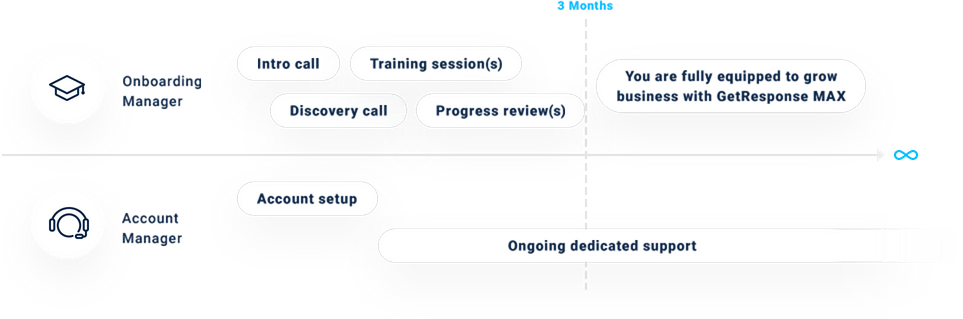Onboarding and Management timeline
